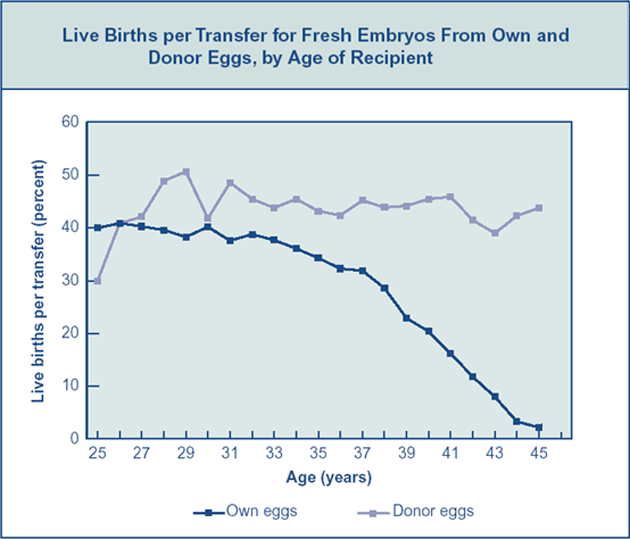 IVF and Female Age